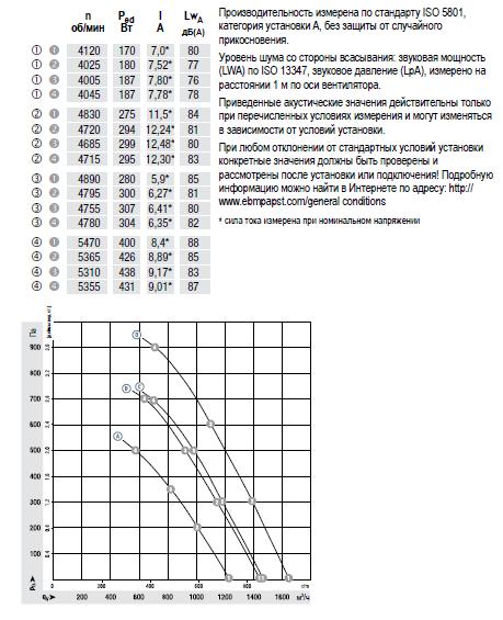 K3G200-BD44-02 ebmpapst аэродинамические характеристики