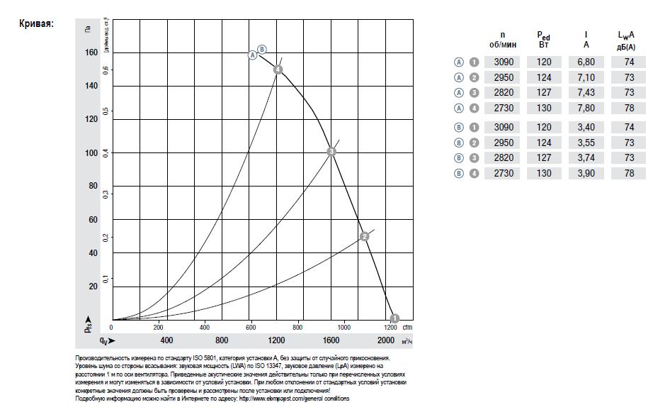 W1G250-HJ63-02 ebmpapst аэродинамические характеристики