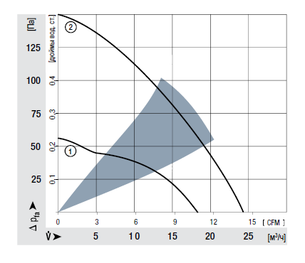 RV40-18/12L ebmpapst аэродинамические характеристики