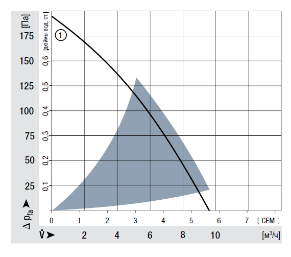 RLF35-8/14N ebmpapst аэродинамические характеристики