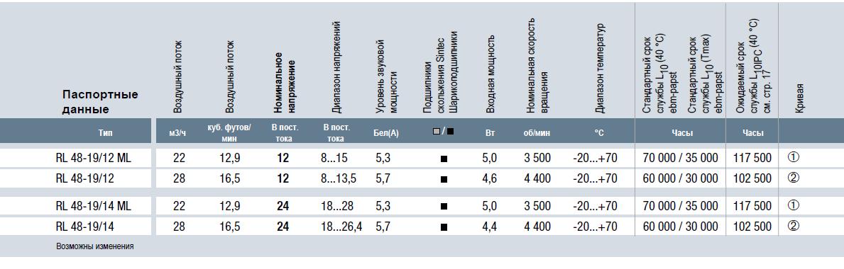 RL48-19/12 ebmpapst вентилятор технические характеристики