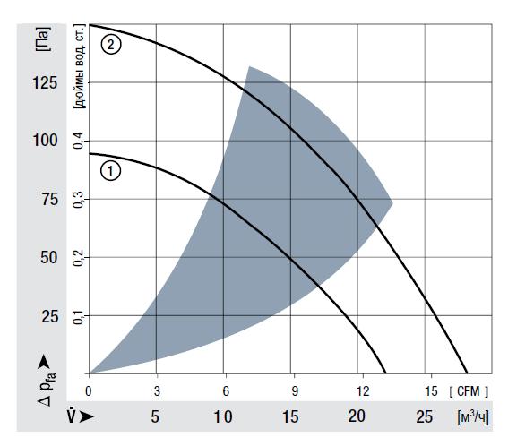 RL48-19/12 ebmpapst аэродинамические характеристики