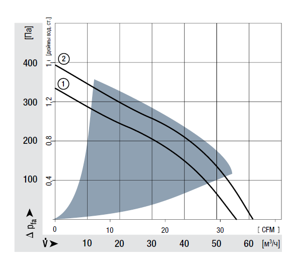 RL65-21/14 ebmpapst аэродинамические характеристики
