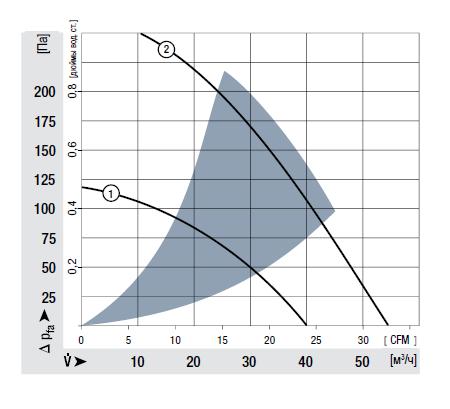 RL90-18/14N ebmpapst аэродинамические характеристики