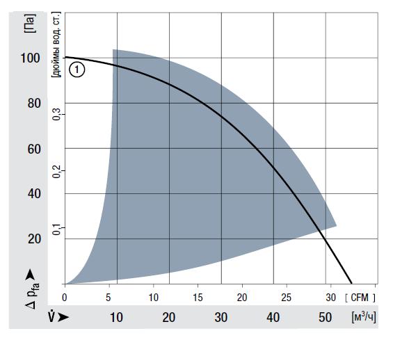 RG90-18/12N ebmpapst аэродинамические характеристики