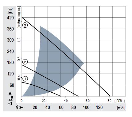 RG125-19/18N ebmpapst аэродинамические характеристики