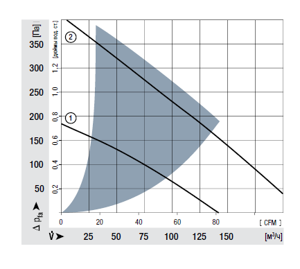 RG160-28/12N ebmpapst аэродинамические характеристики