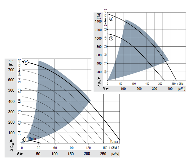 RG160-28/18NTD... ebmpapst аэродинамические характеристики