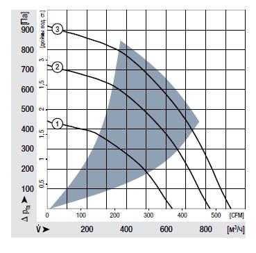 RG190-39/18/2TDO ebmpapst аэродинамические характеристики