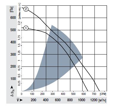 RG220-44/18/2TDO ebmpapst аэродинамические характеристики