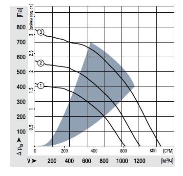 RG225-55/18/2TDMLO ebmpapst аэродинамические характеристики