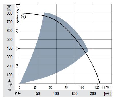 RET97-25/18/2TDP ebmpapst аэродинамические характеристики