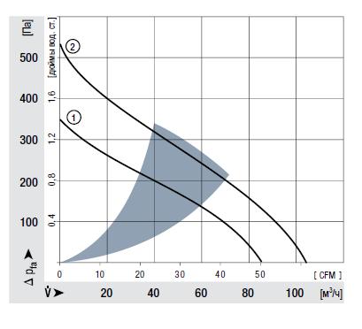 REF100-11/12 ebmpapst аэродинамические характеристики