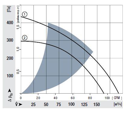 RER101-36/12NHH ebmpapst аэродинамические характеристики