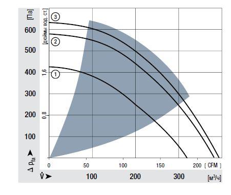 RER120-26/18/2TDMP ebmpapst аэродинамические характеристики