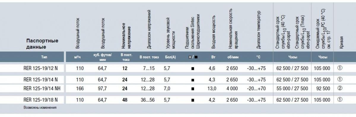RER125-19/12N ebmpapst вентилятор технические характеристики
