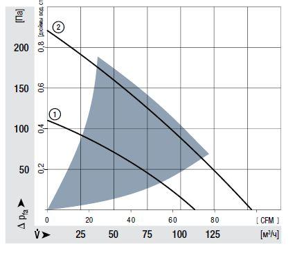 RER125-19/12N ebmpapst аэродинамические характеристики