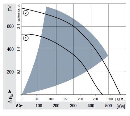 RER133-41/14/2TDP ebmpapst аэродинамические характеристики