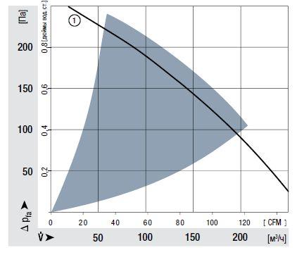 RER160-28/18N ebmpapst аэродинамические характеристики