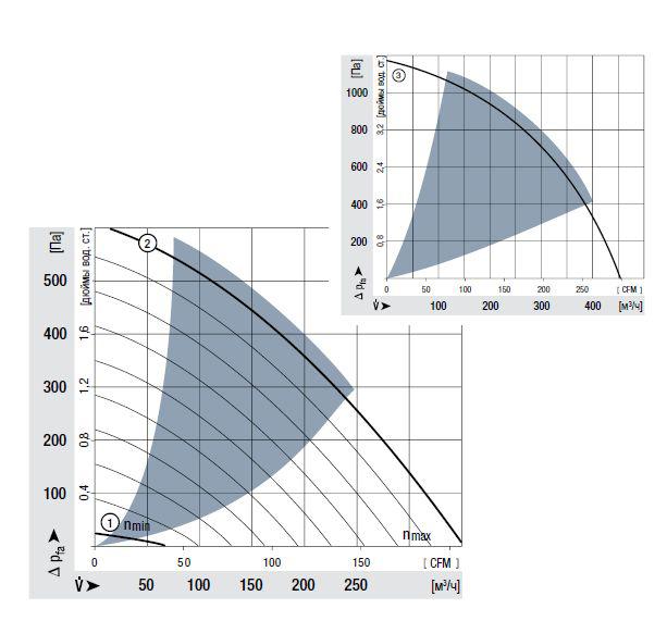 RER160-28/18NTD... ebmpapst аэродинамические характеристики