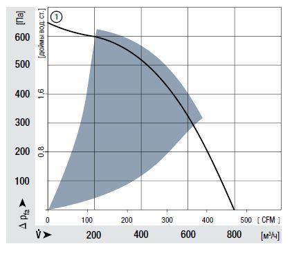 REF175-30/18/2TDP ebmpapst аэродинамические характеристики