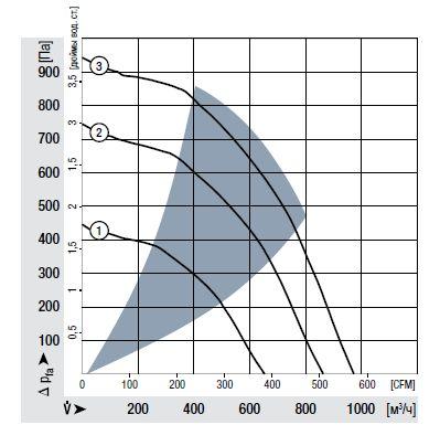 RER190-39/14/2TDMLO ebmpapst аэродинамические характеристики
