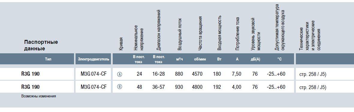 R3G190 ebmpapst вентилятор технические характеристики