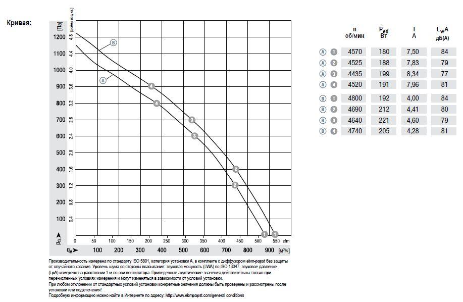 R3G190 ebmpapst аэродинамические характеристики