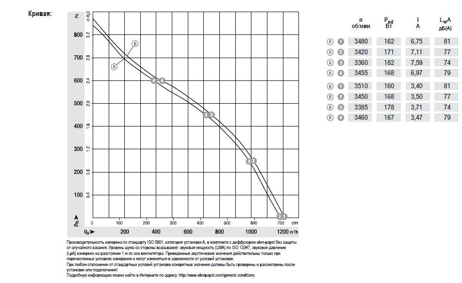 R3G220 ebmpapst аэродинамические характеристики