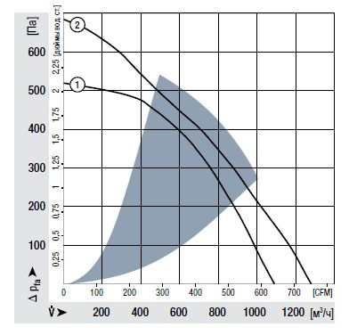 RER220-44/18/2TDP ebmpapst аэродинамические характеристики