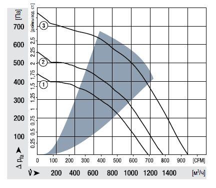 RER225-63/18/2TDMO ebmpapst аэродинамические характеристики