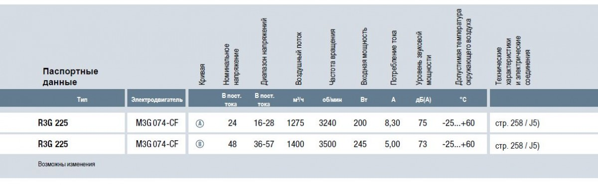 R3G225-RN18-02 ebmpapst вентилятор технические характеристики