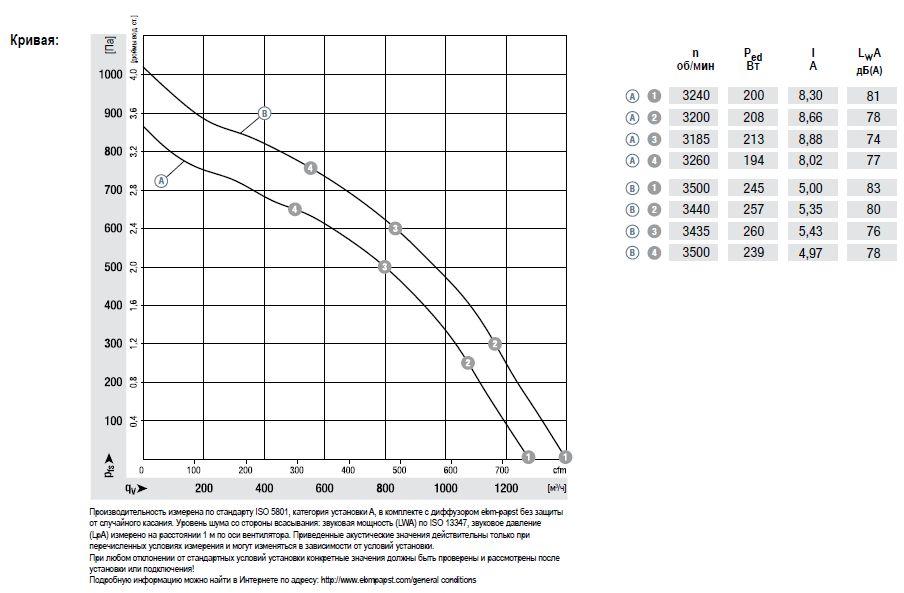 R3G225-RN18-02 ebmpapst аэродинамические характеристики