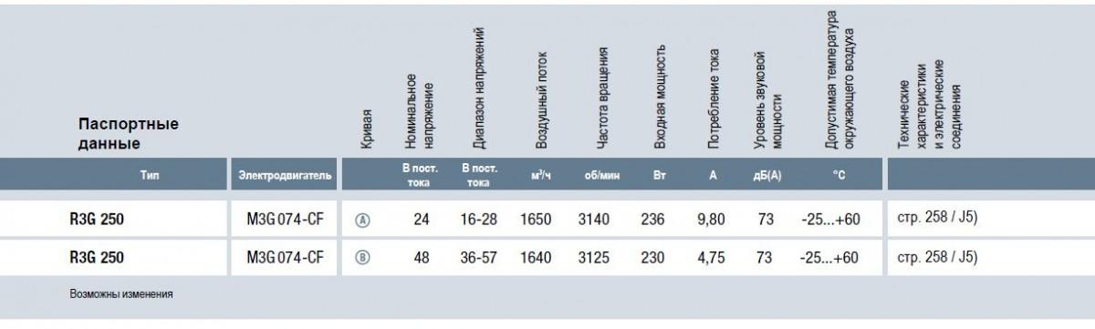 R3G250-RNB5-02 ebmpapst вентилятор технические характеристики