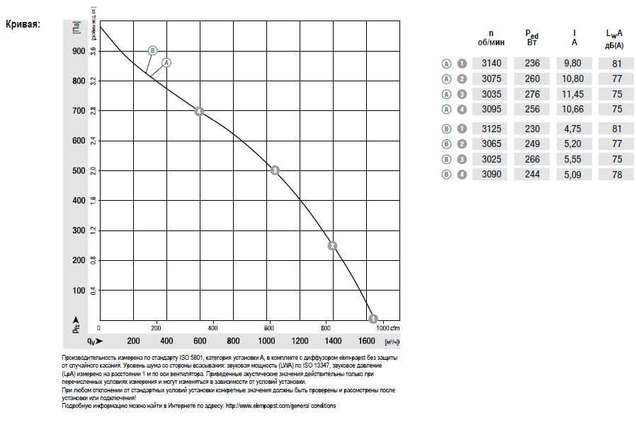 R3G250-RNB5-02 ebmpapst аэродинамические характеристики
