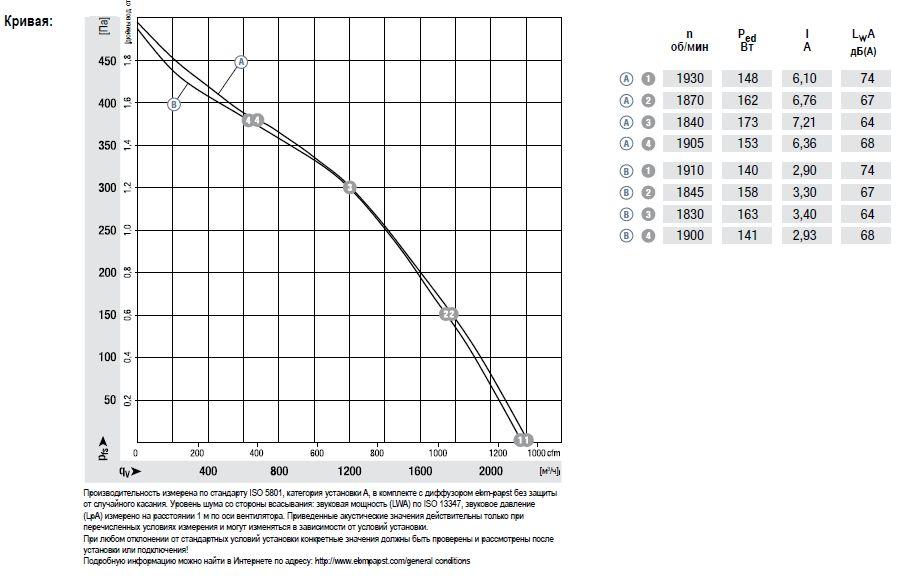 R3G280-RN30-01 ebmpapst аэродинамические характеристики