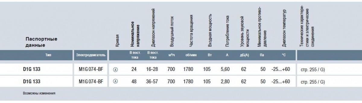 D1G133-AB29-52 ebmpapst вентилятор технические характеристики