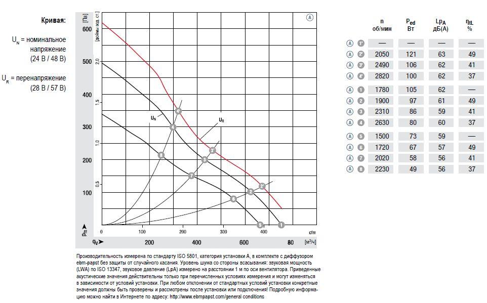 D1G133-AB29-52 ebmpapst аэродинамические характеристики