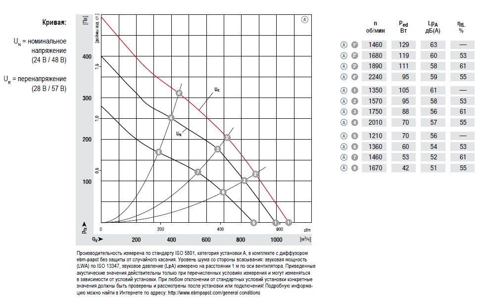 D1G146-AA19-52 ebmpapst аэродинамические характеристики
