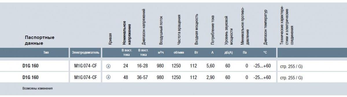 D1G160 ebmpapst вентилятор технические характеристики