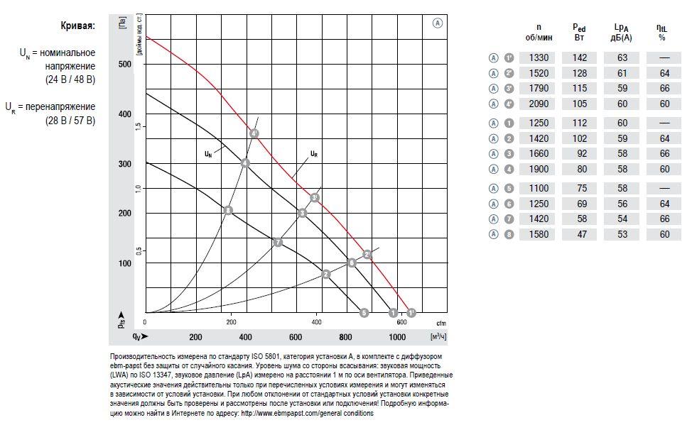 D1G160 ebmpapst аэродинамические характеристики