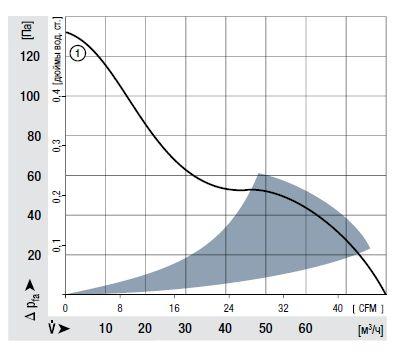 AC8300H ebmpapst аэродинамические характеристики