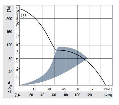 AC3200JH ebmpapst аэродинамические характеристики