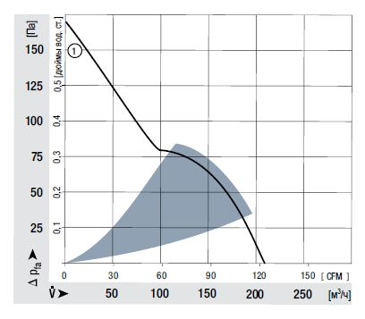 AC4400FNN ebmpapst аэродинамические характеристики