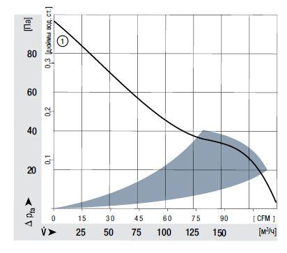 AC4300H ebmpapst аэродинамические характеристики