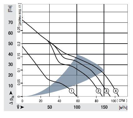 ACi4420N ebmpapst аэродинамические характеристики