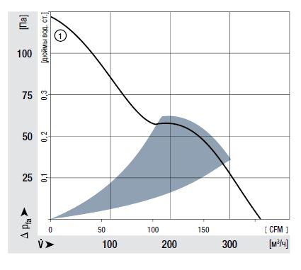 AC6200NM ebmpapst аэродинамические характеристики