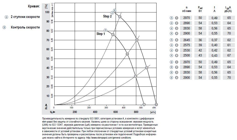 W3G200-HD01-01 ebmpapst вентилятор технические характеристики