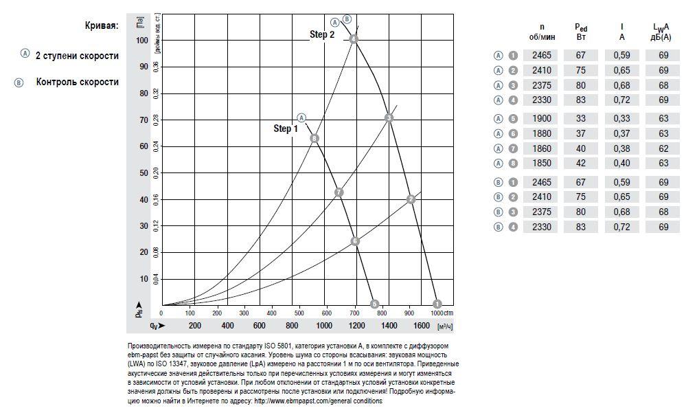 W3G250-HH07-01 ebmpapst аэродинамические характеристики