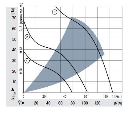 AC100NR ebmpapst аэродинамические характеристики